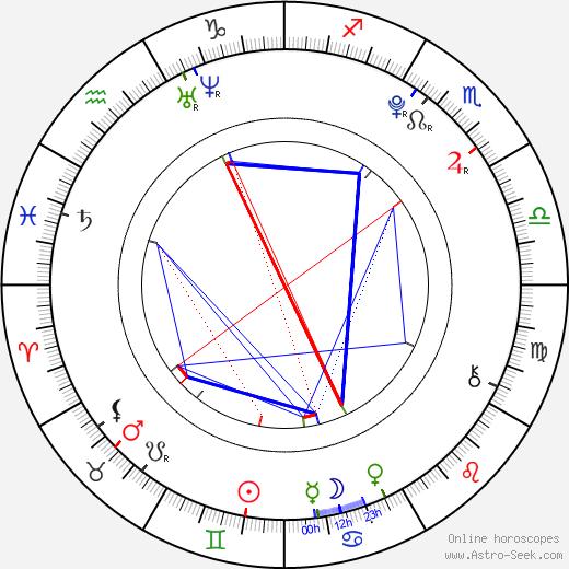 Ivana Baquero tema natale, oroscopo, Ivana Baquero oroscopi gratuiti, astrologia