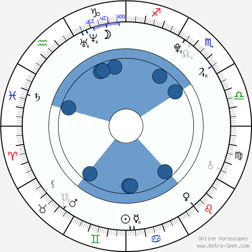 Maaya Kondô wikipedia, horoscope, astrology, instagram