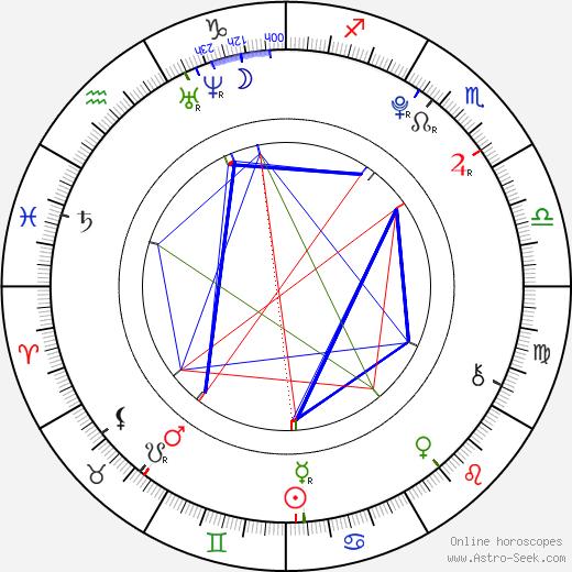 Maaya Kondô birth chart, Maaya Kondô astro natal horoscope, astrology