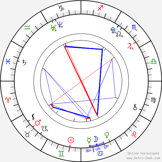 Markéta Sovová astro natal birth chart, Markéta Sovová horoscope, astrology