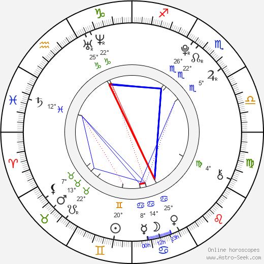 Martin Holec birth chart, biography, wikipedia 2018, 2019