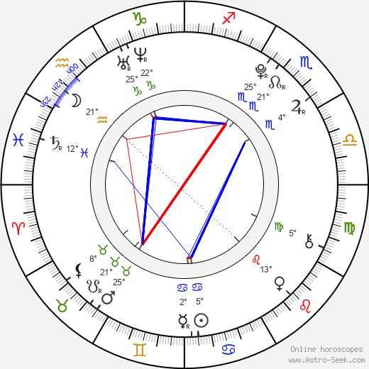 Mitchell Hope birth chart, biography, wikipedia 2020, 2021