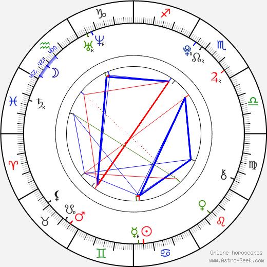 Mitchell Hope birth chart, Mitchell Hope astro natal horoscope, astrology