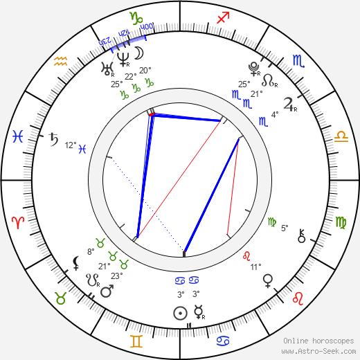 Nicole Muñoz birth chart, biography, wikipedia 2018, 2019