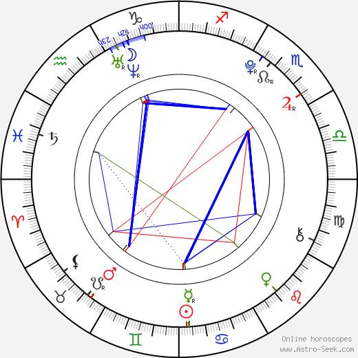 Nicole Muñoz astro natal birth chart, Nicole Muñoz horoscope, astrology
