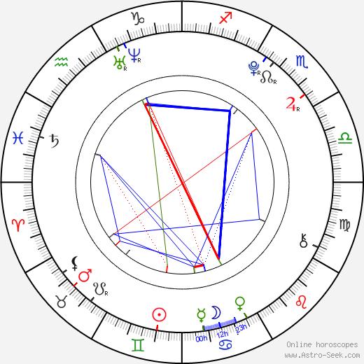 Rosa Salomaa birth chart, Rosa Salomaa astro natal horoscope, astrology