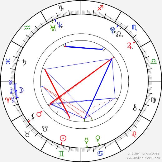 Simona Dvořáková astro natal birth chart, Simona Dvořáková horoscope, astrology