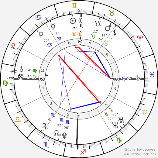Tesslynn O'Cull birth chart, biography, wikipedia 2019, 2020