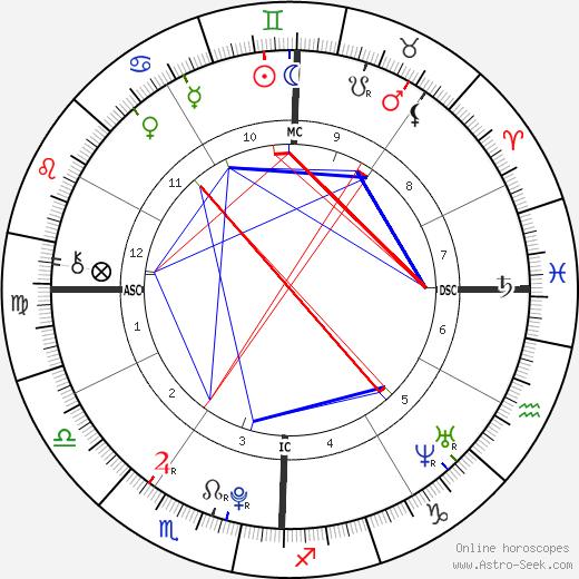 Tesslynn O'Cull tema natale, oroscopo, Tesslynn O'Cull oroscopi gratuiti, astrologia