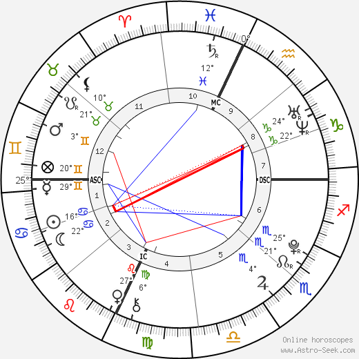 Akiane Kramarik birth chart, biography, wikipedia 2018, 2019