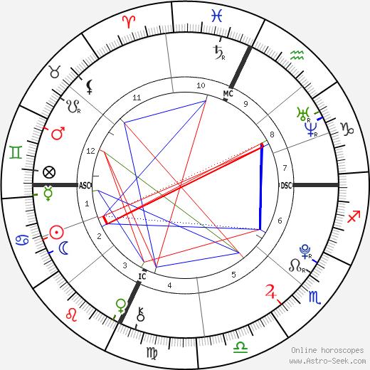 Akiane Kramarik tema natale, oroscopo, Akiane Kramarik oroscopi gratuiti, astrologia
