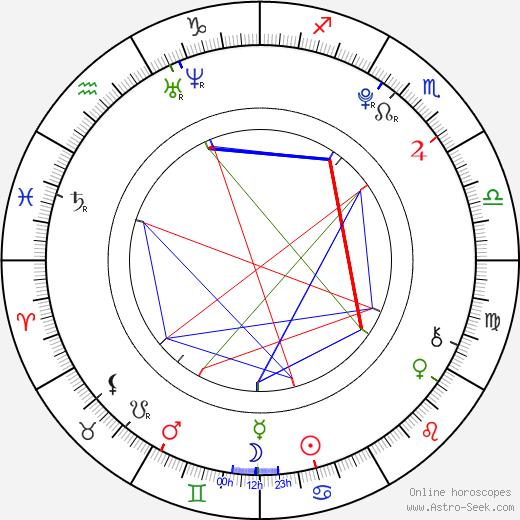 Ashton Irwin birth chart, Ashton Irwin astro natal horoscope, astrology