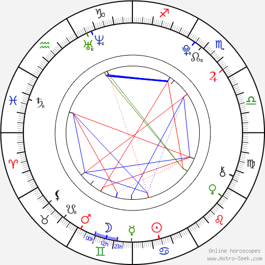 Becky Rosso astro natal birth chart, Becky Rosso horoscope, astrology