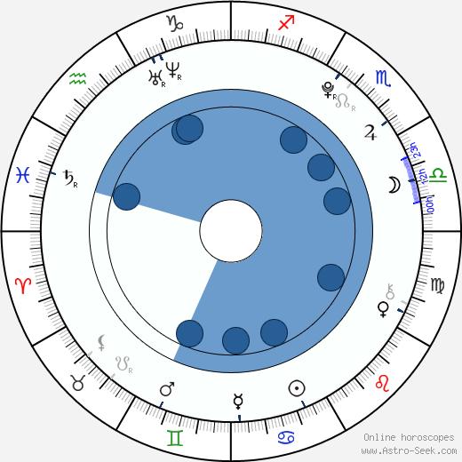Ester Povýšilová wikipedia, horoscope, astrology, instagram