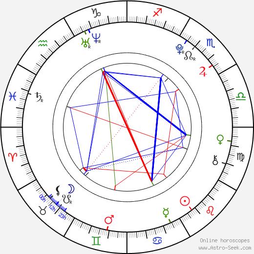 Johan Mádr astro natal birth chart, Johan Mádr horoscope, astrology