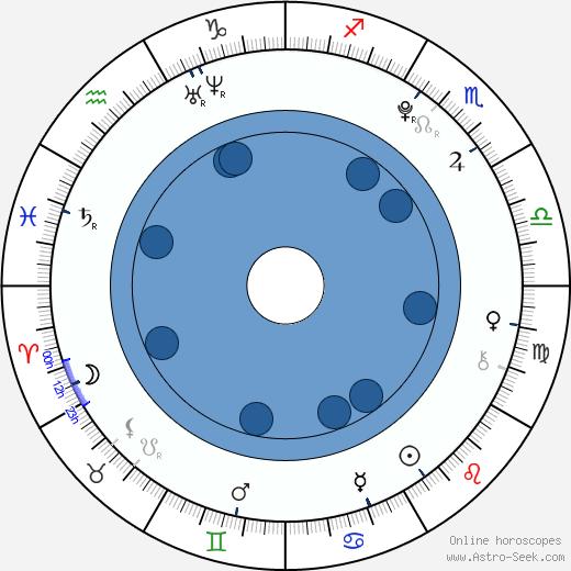 Kristýna Pumprlová wikipedia, horoscope, astrology, instagram