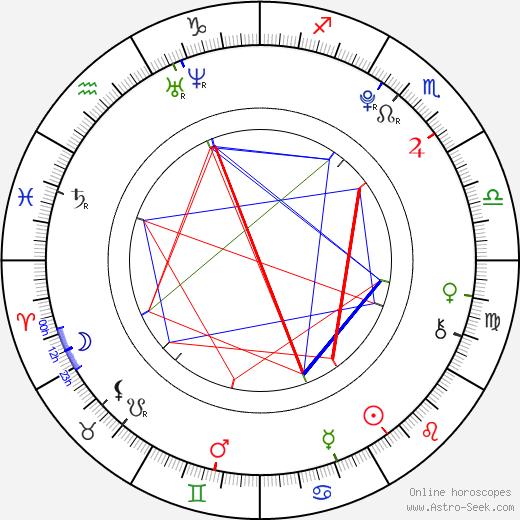 Kristýna Pumprlová astro natal birth chart, Kristýna Pumprlová horoscope, astrology