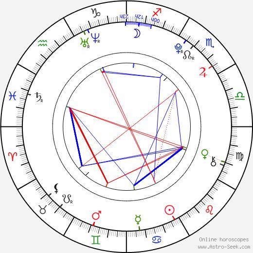 Maksim Shibayev birth chart, Maksim Shibayev astro natal horoscope, astrology