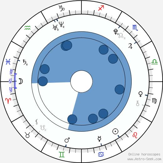 Marek Kamenský wikipedia, horoscope, astrology, instagram
