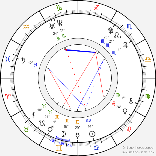Milly Rosso birth chart, biography, wikipedia 2018, 2019