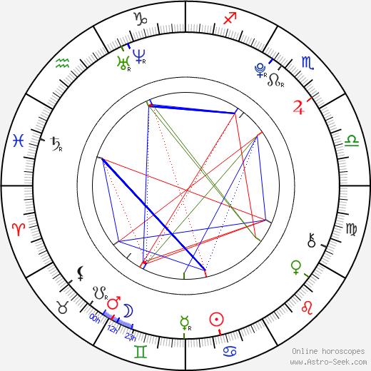 Monika Bagárová astro natal birth chart, Monika Bagárová horoscope, astrology