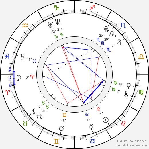 Randy Shelly birth chart, biography, wikipedia 2019, 2020