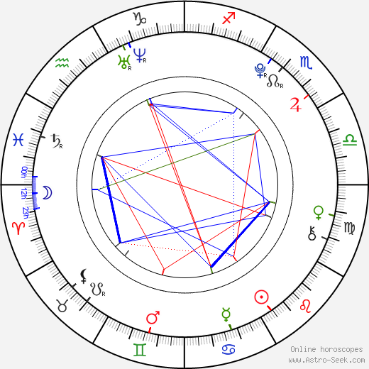 Randy Shelly birth chart, Randy Shelly astro natal horoscope, astrology