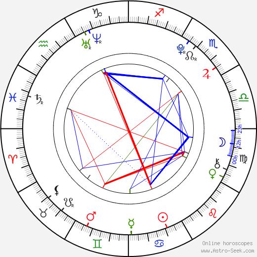 Ridge Canipe astro natal birth chart, Ridge Canipe horoscope, astrology
