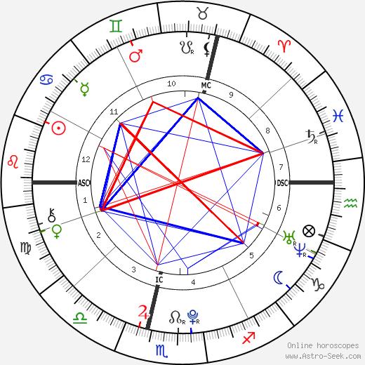 Sebastian Wurth день рождения гороскоп, Sebastian Wurth Натальная карта онлайн
