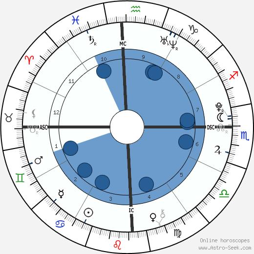 Victoria Anysio wikipedia, horoscope, astrology, instagram