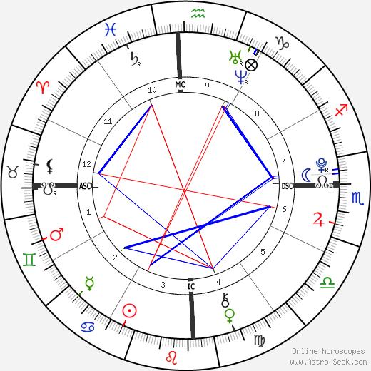 Victoria Anysio день рождения гороскоп, Victoria Anysio Натальная карта онлайн