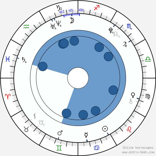 Won-jae Eun wikipedia, horoscope, astrology, instagram