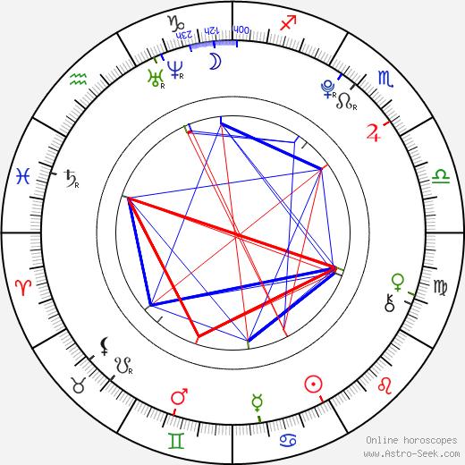 Won-jae Eun birth chart, Won-jae Eun astro natal horoscope, astrology