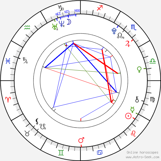 Adam DiMarco birth chart, Adam DiMarco astro natal horoscope, astrology