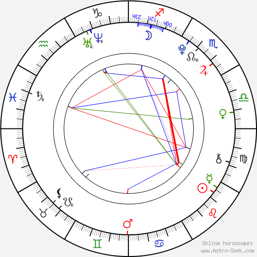 Ahn Daniel astro natal birth chart, Ahn Daniel horoscope, astrology