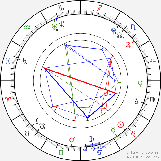 Caitlin Beadles birth chart, Caitlin Beadles astro natal horoscope, astrology