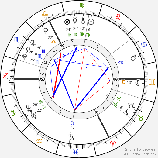 Courtney Stodden birth chart, biography, wikipedia 2018, 2019