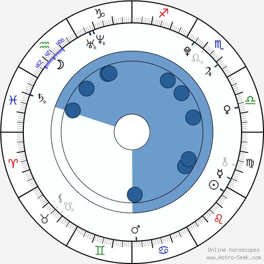 Filip Vlček wikipedia, horoscope, astrology, instagram