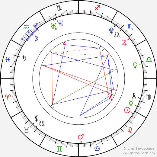 Filip Vlček astro natal birth chart, Filip Vlček horoscope, astrology