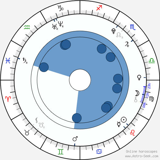 Forrest Landis wikipedia, horoscope, astrology, instagram