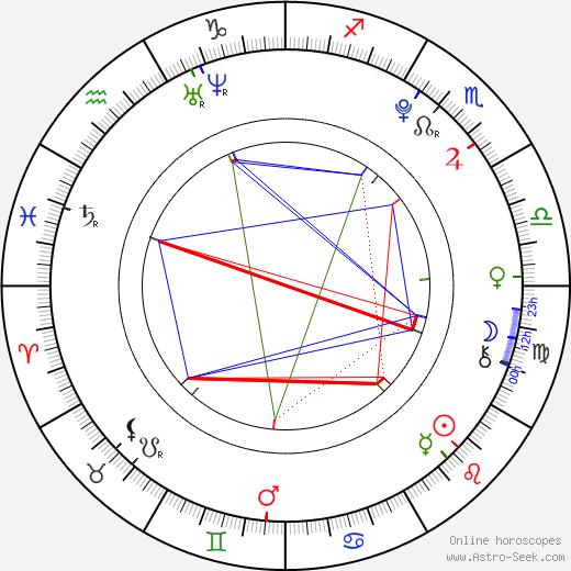 Forrest Landis astro natal birth chart, Forrest Landis horoscope, astrology