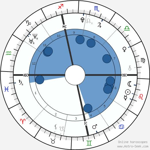 Kiley Kennedy wikipedia, horoscope, astrology, instagram
