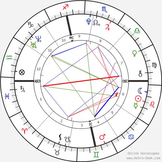 Kiley Kennedy день рождения гороскоп, Kiley Kennedy Натальная карта онлайн