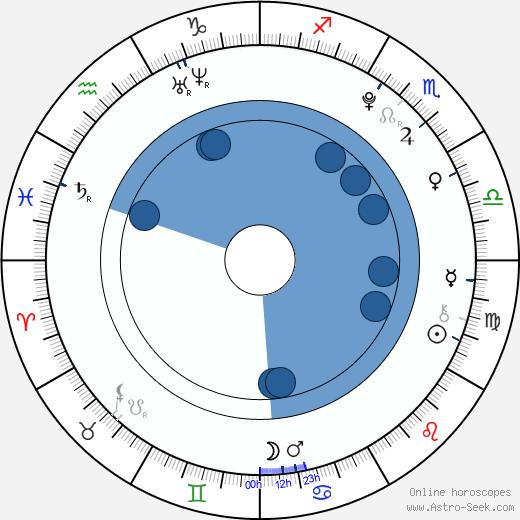 Kristen Rodeheaver wikipedia, horoscope, astrology, instagram