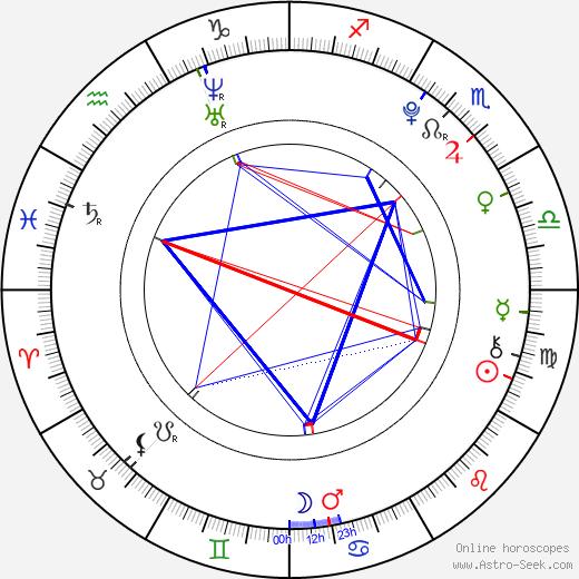 Kristen Rodeheaver день рождения гороскоп, Kristen Rodeheaver Натальная карта онлайн