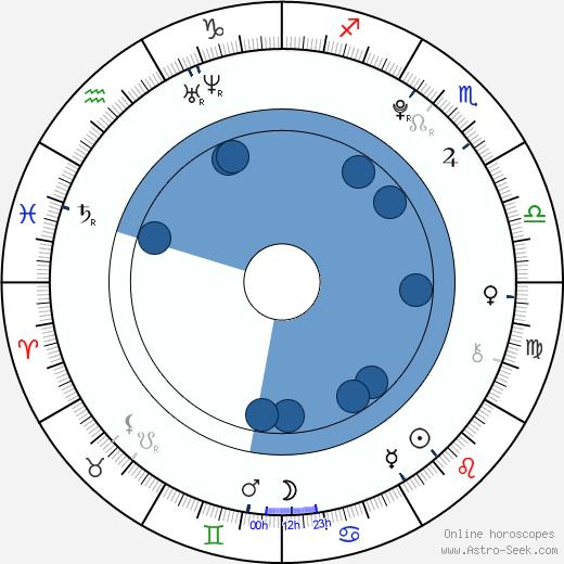 Mayuko Fukuda wikipedia, horoscope, astrology, instagram