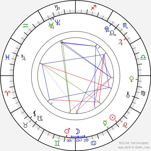 Mayuko Fukuda birth chart, Mayuko Fukuda astro natal horoscope, astrology