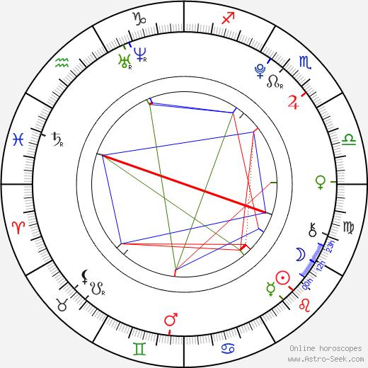 Richard Zevel день рождения гороскоп, Richard Zevel Натальная карта онлайн
