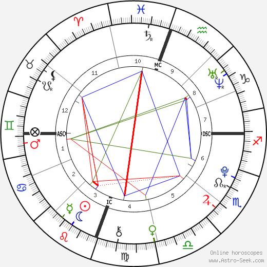 Sarah Grace White tema natale, oroscopo, Sarah Grace White oroscopi gratuiti, astrologia