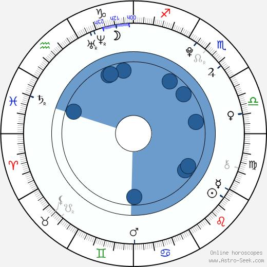 Taissa Farmiga wikipedia, horoscope, astrology, instagram